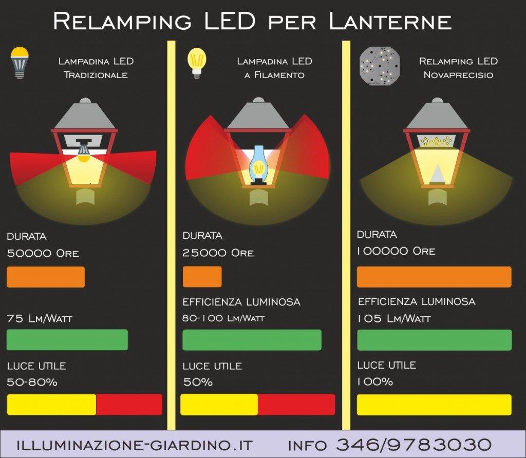 Lanterne a luci led per lampioni da giardino for Lampioni da giardino a led