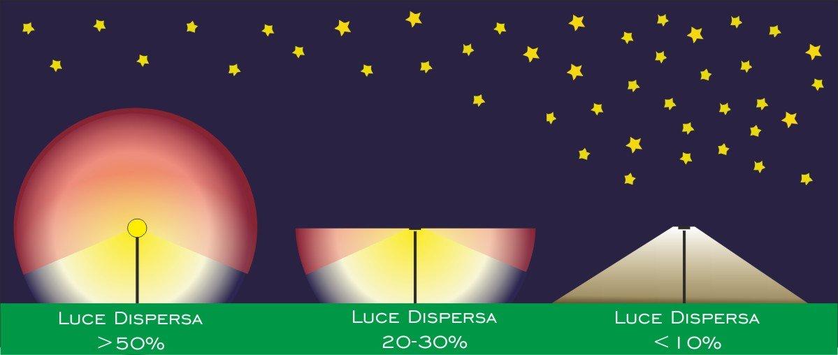 Ricerca Prezzi Lampioni da Giardino | Illuminazione Giardino