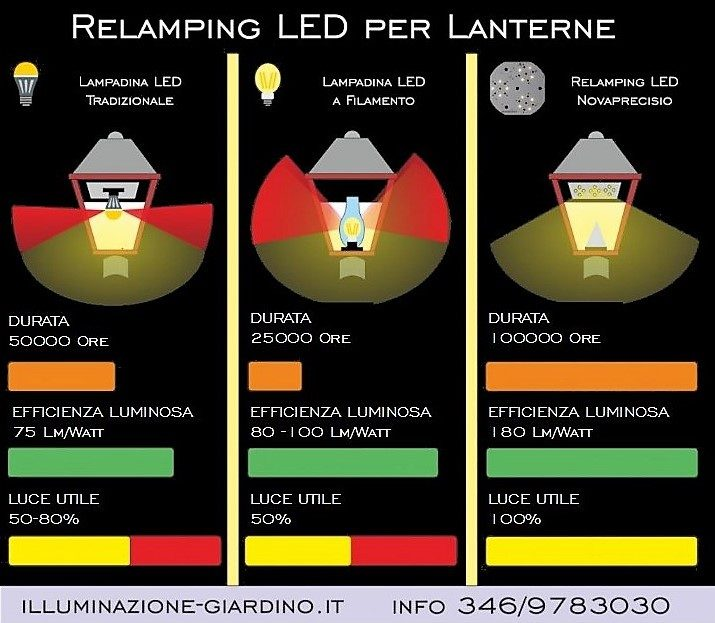 Lanterne a luci led per lampioni da giardino for Lampioni da giardino a sfera